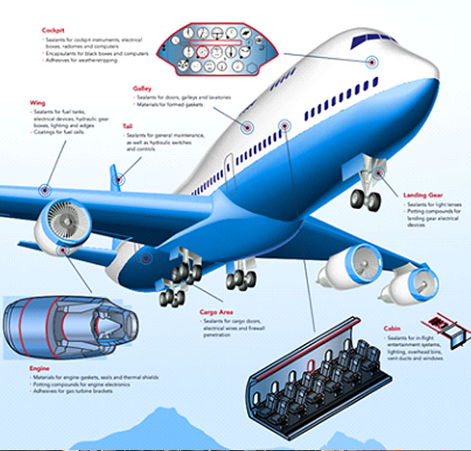 silicona RTV en aviones